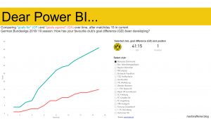 Power BI showing development of goal difference of german bundesliga clubs until matchday 15 in season 2018/ 19